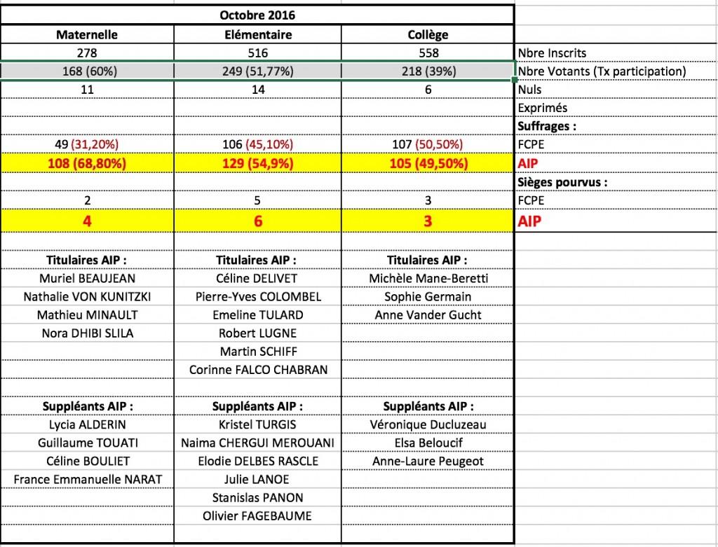 resultats-election-web-oct-2016